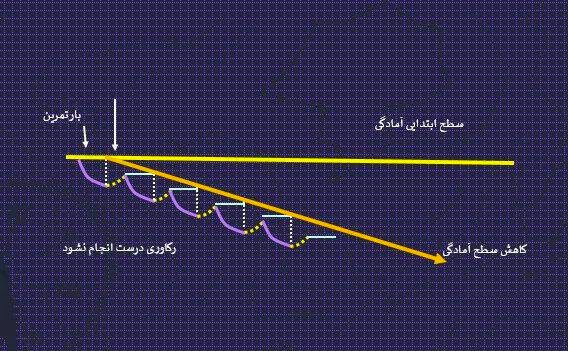 نمودار یک